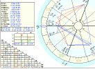 astrological chart